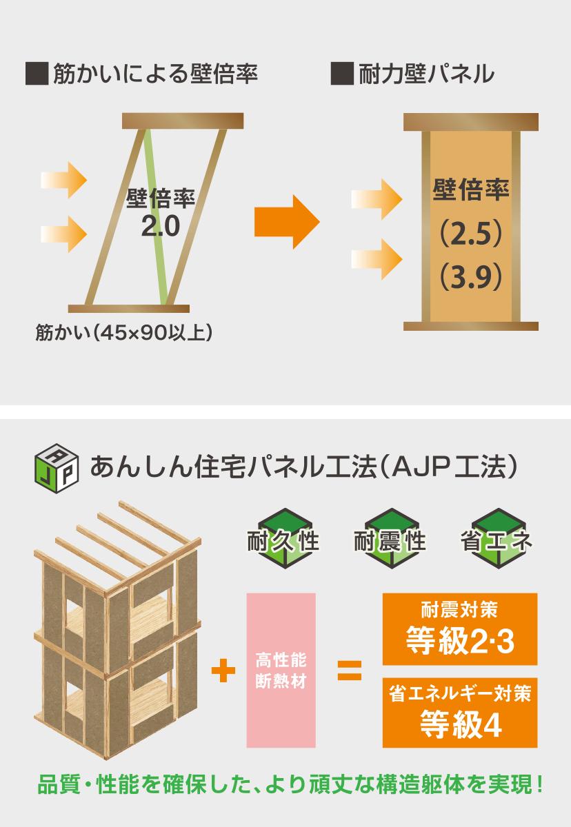 イラスト:あんしん住宅パネル工法