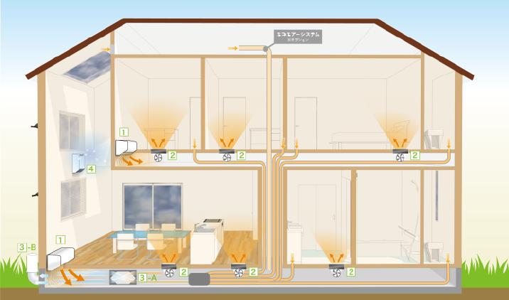テキスト画像:全館空調換気システムの図式