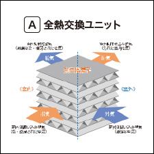 テキスト画像:24時間全熱交換型換気システム(スマートエコ換気システム)の図式